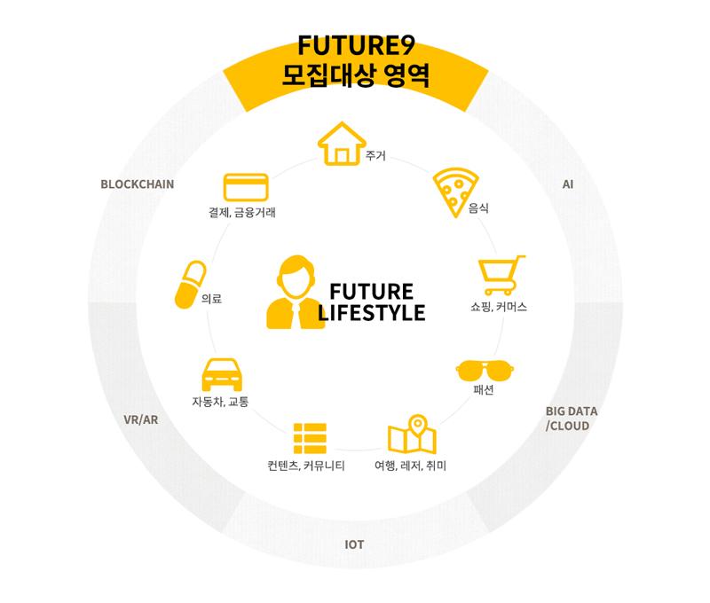 future-lifestyle